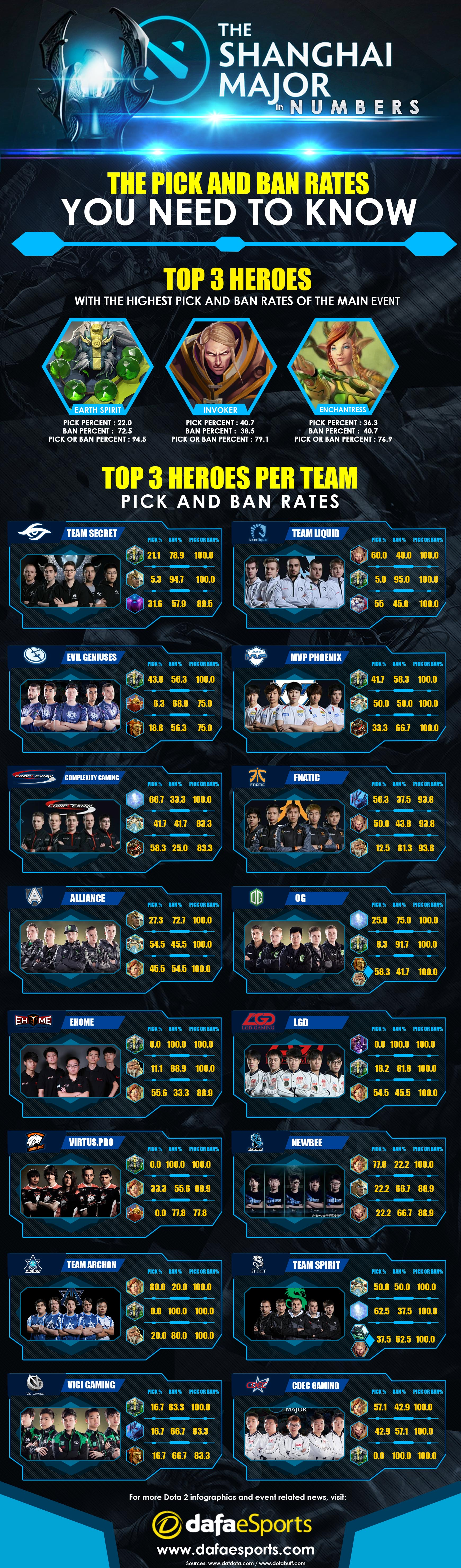 shanghai major pick and ban rates infographic dafa esports shanghai major pick and ban rate infographic