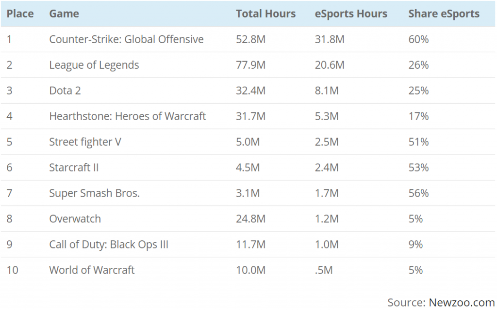 eSports Hours July 2016