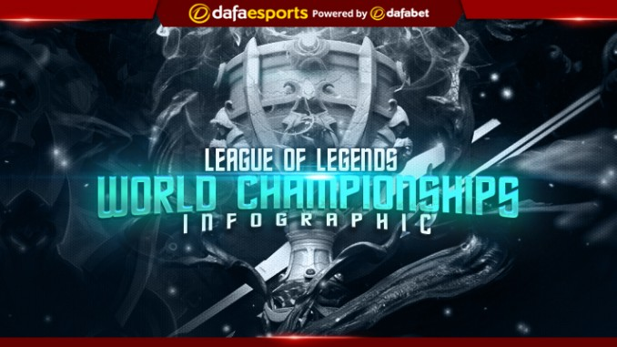 Infographic: LoL Worlds Championship 2017 Preview
