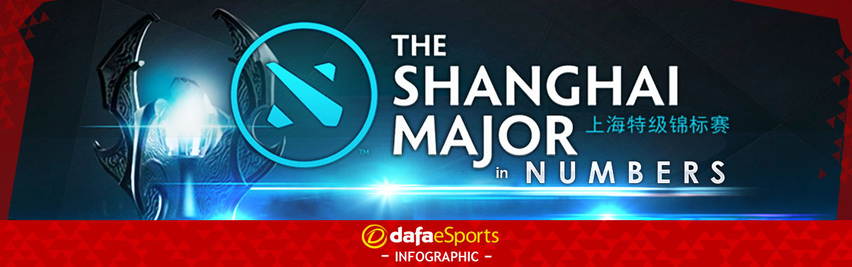 Shanghai Major Numbers Infographic
