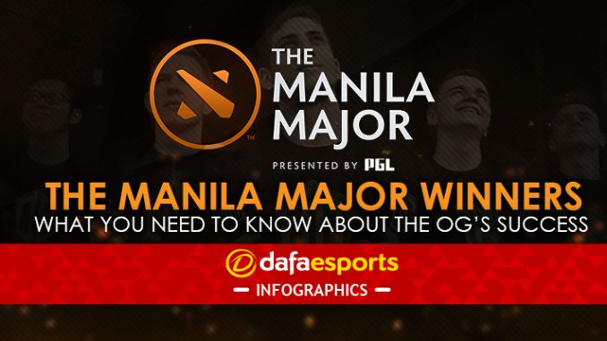 Manila Major OG Winners
