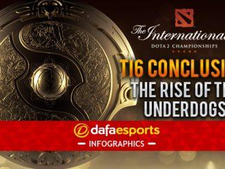 TI6 Conclusion